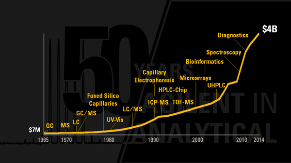 A brief history of HP/Agilent's revenue growth and technology milestones in life sciences, diagnostics and applied chemical markets